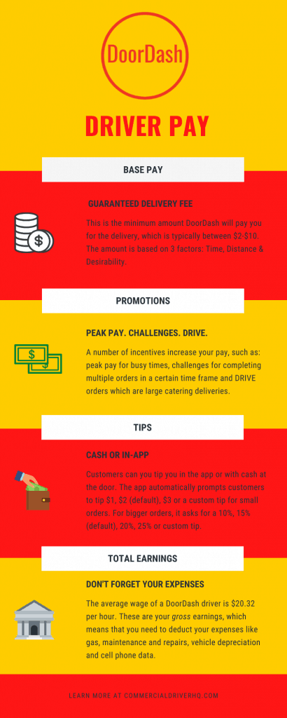 DoorDash-Driver-Pay-Infographic