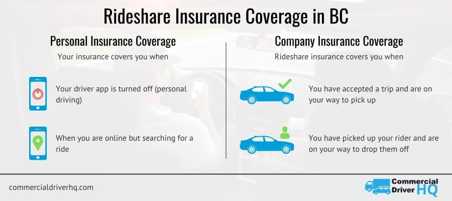 Uber Vancouver, BC rideshare insurance coverage infographic